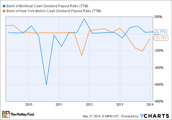 BMO Cash Dividend Payout Ratio (TTM) Chart