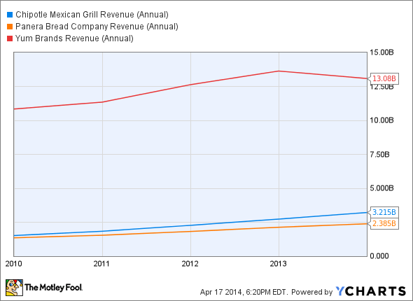 CMG Revenue (Annual) Chart