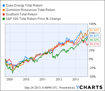 DUK Total Return Price Chart