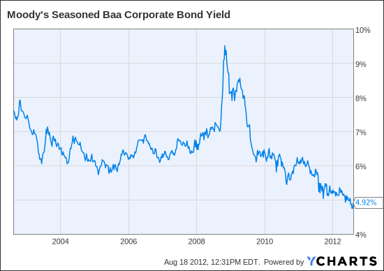 Moody's Seasoned Baa Corporate Bond Yield Chart