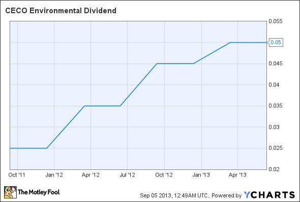 CECE Dividend Chart