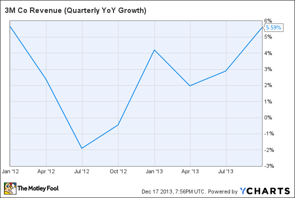 MMM Revenue (Quarterly YoY Growth) Chart