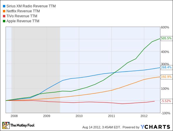 SIRI Revenue TTM Chart