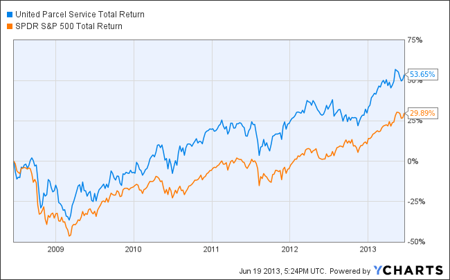 UPS Total Return Price Chart