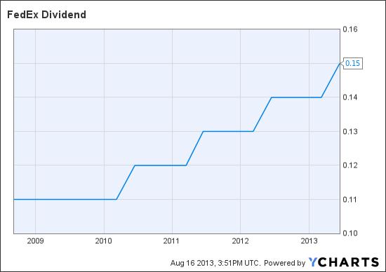FDX Dividend Chart