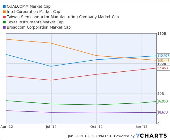 QCOM Market Cap Chart