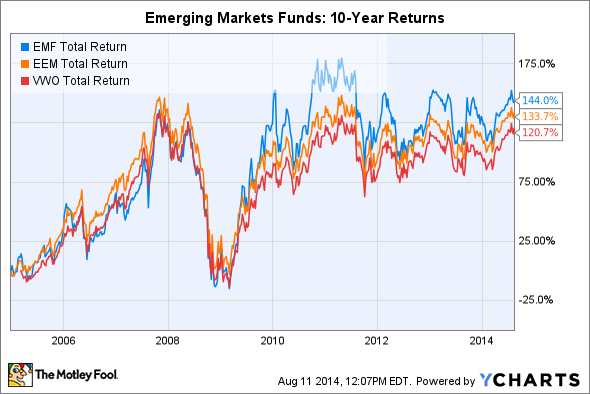 EMF Total Return Price Chart