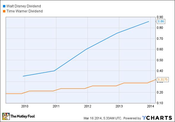 DIS Dividend Chart