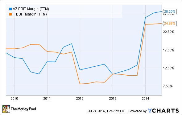 VZ EBIT Margin (TTM) Chart