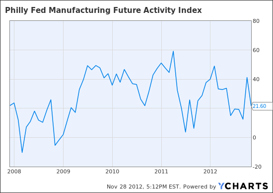 Philly Fed Manufacturing Future Activity Index Chart