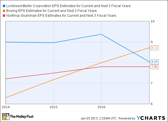 LMT EPS Estimates for Current and Next 3 Fiscal Years Chart