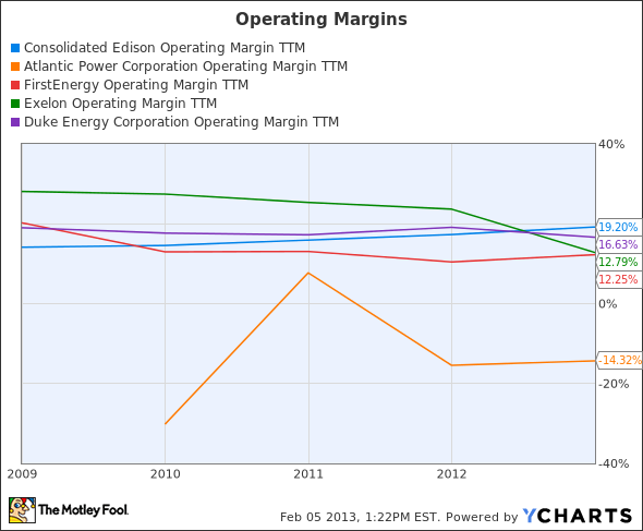ED Operating Margin TTM Chart