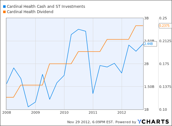 CAH Cash and ST Investments  Chart