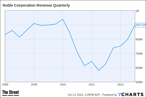 NE Revenue Quarterly Chart