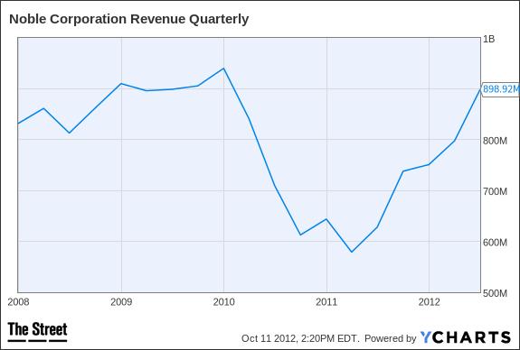 NE Revenue Quarterly Chart
