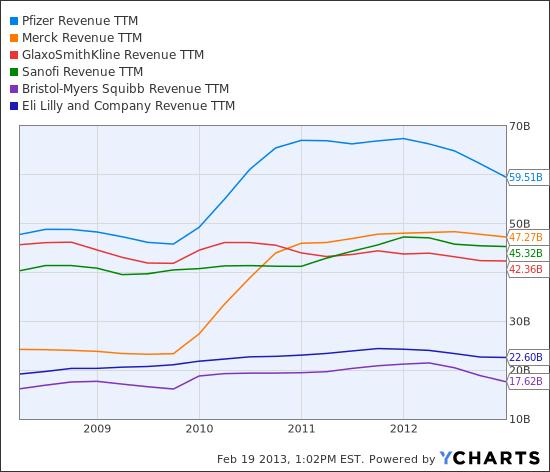 PFE Revenue TTM Chart