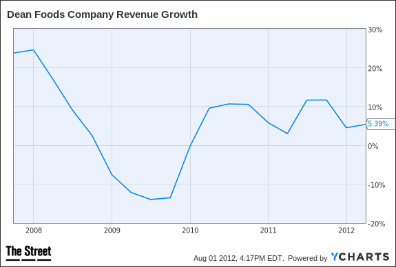 DF Revenue Growth Chart