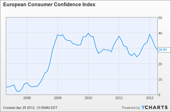 European Consumer Confidence Index Chart