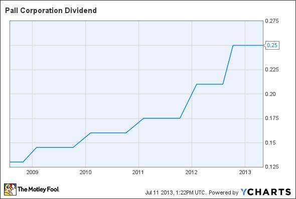 PLL Dividend Chart