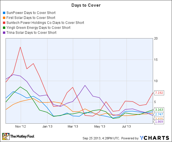SPWR Days to Cover Short Chart