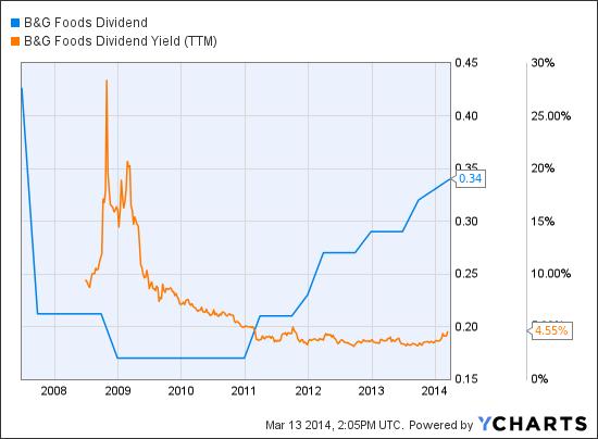 BGS Dividend Chart