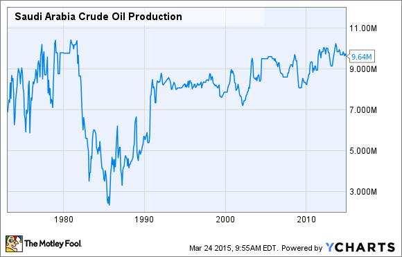 Saudi Arabia Crude Oil Production Chart