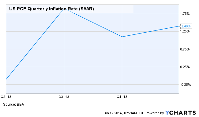 US PCE Quarterly Inflation Rate Chart