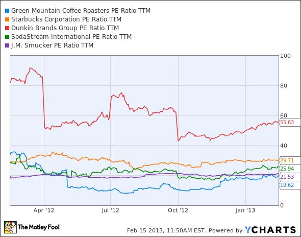 GMCR P/E Ratio TTM Chart