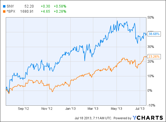 The ugly truth about sanofi stock up 39 in one year on dc vs ac current