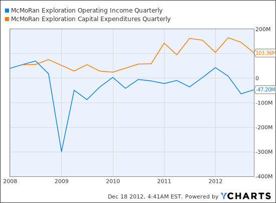 MMR Operating Income Quarterly Chart