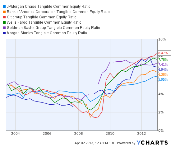 JPM Tangible Common Equity Ratio Chart