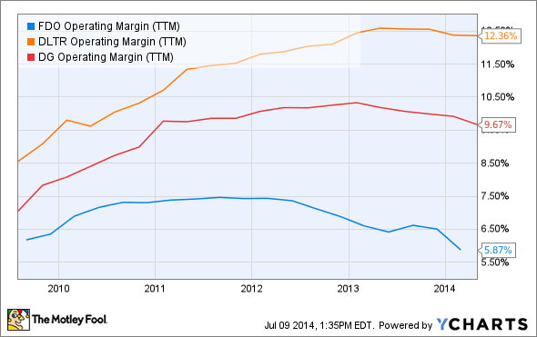 FDO Operating Margin (TTM) Chart
