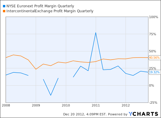 NYX Profit Margin Quarterly Chart