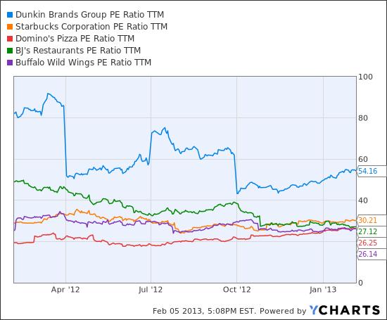 DNKN PE Ratio TTM Chart