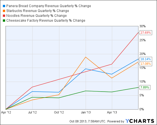 PNRA Revenue Quarterly Chart