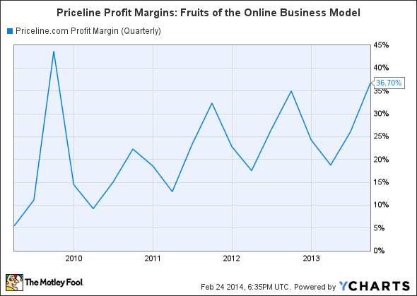 PCLN Profit Margin (Quarterly) Chart