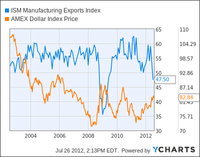 ISM Manufacturing Exports Index Chart