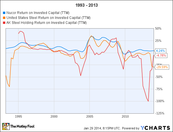 NUE Return on Invested Capital (TTM) Chart