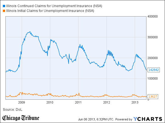 Illinois Continued Claims for Unemployment Insurance Chart