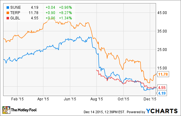 Sunedison stock options