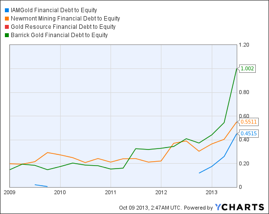 IAG Financial Debt to Equity Chart