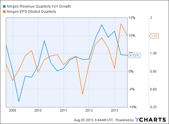 AMGN Revenue Quarterly YoY Growth Chart