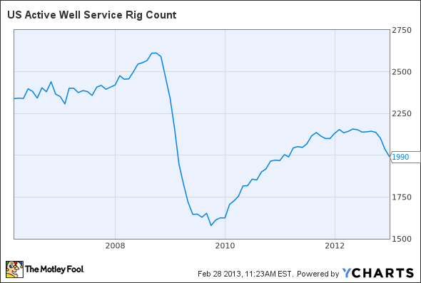 US Active Well Service Rig Count Chart