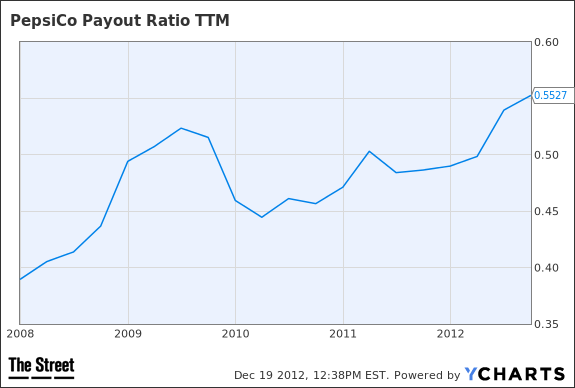 PEP Payout Ratio TTM Chart