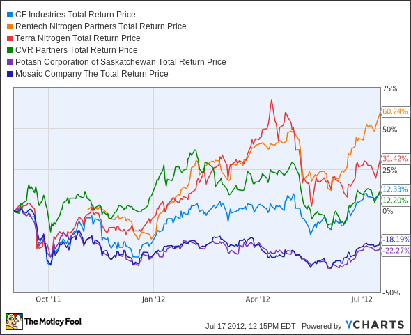 CF Total Return Price Chart