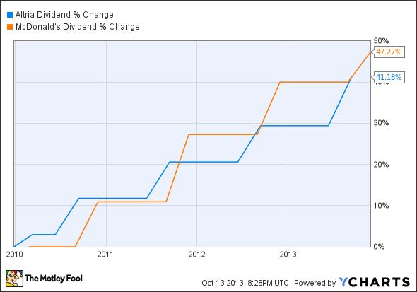 MO Dividend Chart