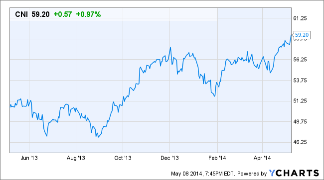 Canadian National Rail Co  (CNI) is a profitable little