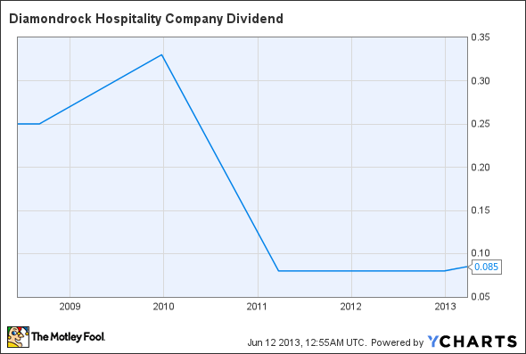 DRH Dividend Chart