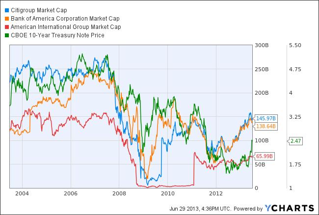 C Market Cap Chart