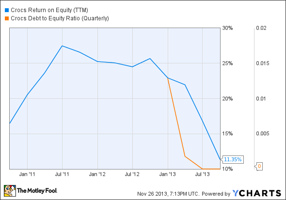 CROX Return on Equity (TTM) Chart
